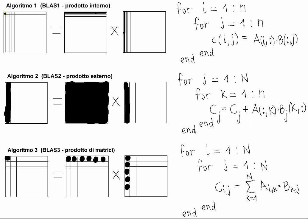 Moltiplicazioni Tra Matrici.Ese Cn Informatica 1