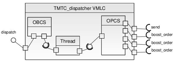 rcm tutorial  concurrency view of the partitioned toy example